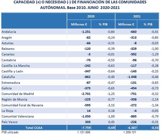 Tabla sobre financiación de las comunidades autónomas
